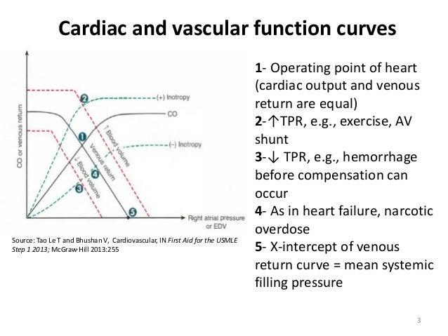 venous return cardiac output relationship goals