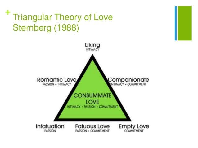 three loves theory