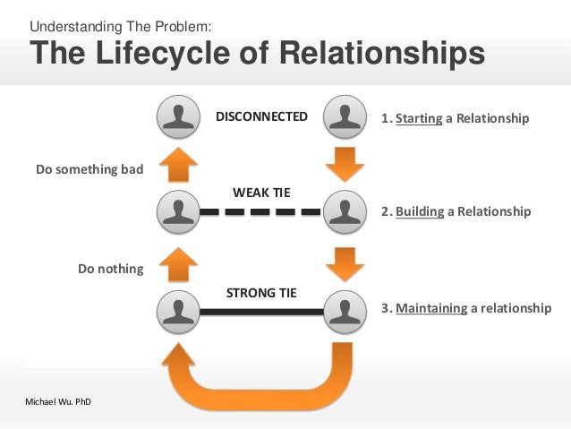 building and maintaining positive relationships 5 tips for building strong relationships with clients  developing and maintaining these connections can sometimes feel draining and even burdensome, but the rewards can be significant .