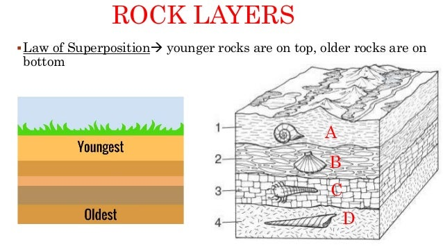 Dating layers of rock
