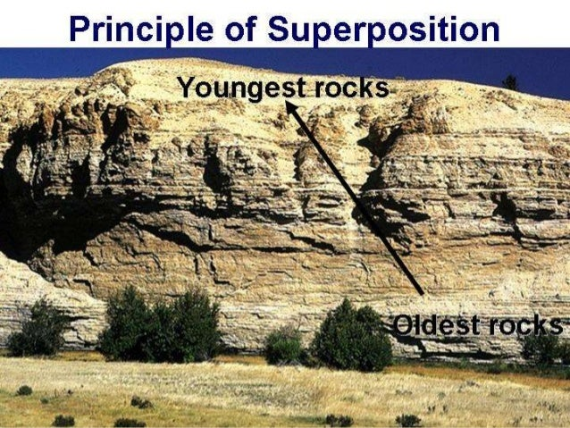 Principle of superposition relative dating and absolute 8
