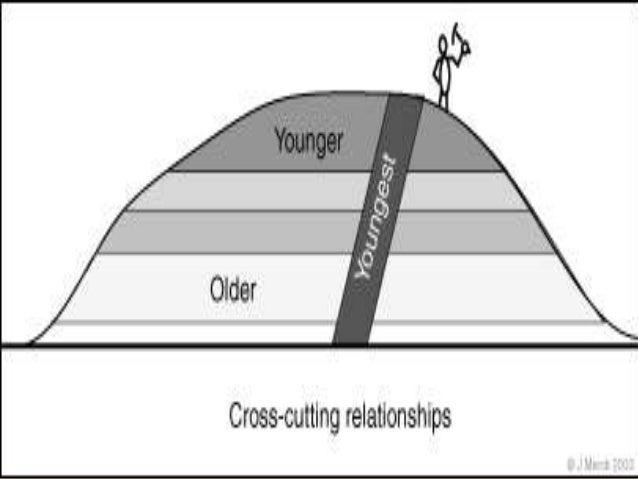 Cutting principle of relationships cross Cross