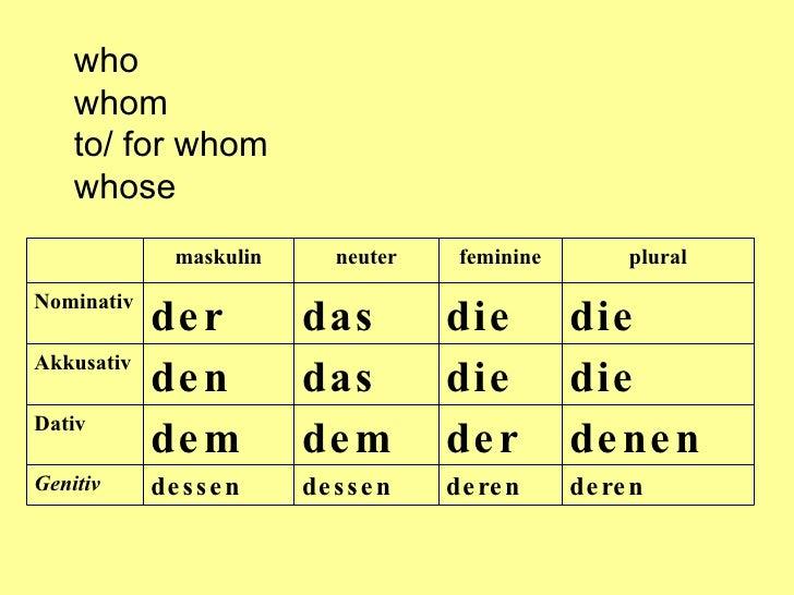 Relativpronomen for Nominativ genitiv dativ akkusativ