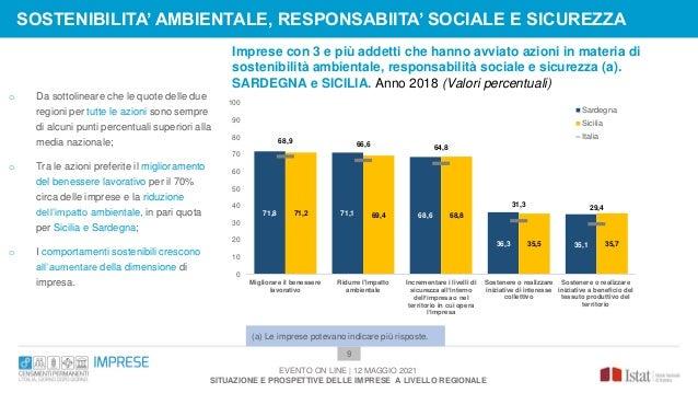 Imprese con 3 e più addetti che hanno avviato azioni in materia di sostenibilità ambientale, responsabilità sociale e sicu...
