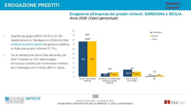 Erogazione all'impresa dei prestiti richiesti. SARDEGNA e SICILIA. Anno 2020 (Valori percentuali) 14 o A partire da giugno...
