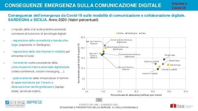 15 o L'impatto della crisi sulle pratiche aziendali connesse all'adozione di tecnologie digitali: o - espansione della con...
