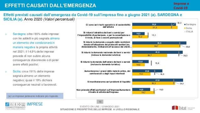Effetti previsti causati dall'emergenza da Covid-19 sull'impresa fino a giugno 2021 (a). SARDEGNA e SICILIA (a). Anno 2020...