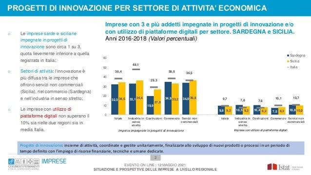 Imprese con 3 e più addetti impegnate in progetti di innovazione e/o con utilizzo di piattaforme digitali per settore. SAR...
