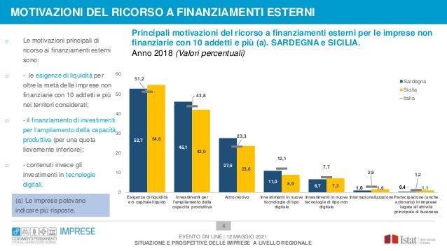 Principali motivazioni del ricorso a finanziamenti esterni per le imprese non finanziarie con 10 addetti e più (a). SARDEG...