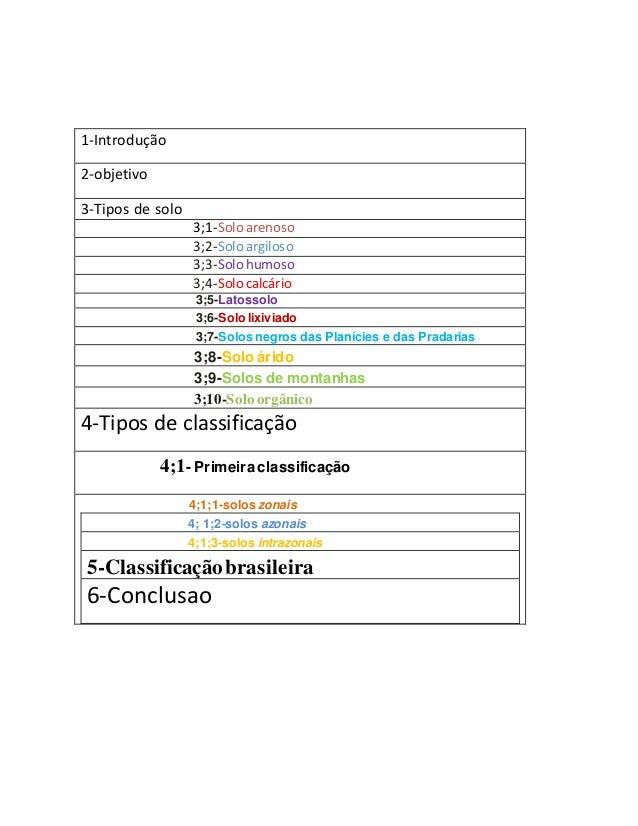 1-Introdução 2-objetivo 3-Tipos de solo 3;1-Solo arenoso 3;2-Solo argiloso 3;3-Solo humoso 3;4-Solo calcário 3;5-Latossolo...
