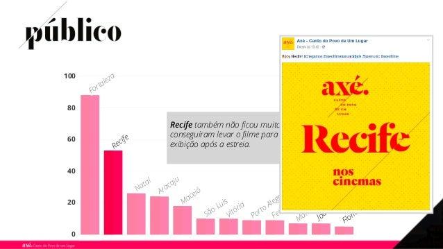 0 20 40 60 80 100 Fortaleza Recife Natal Aracaju Maceió São Luis Vitória Porto Alegre Feira de Santana Manaus João Pessoa ...
