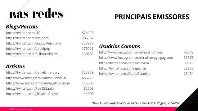 Blogs/Portais PRINCIPAIS EMISSORES Usuários Comuns Artistas https://twitter.com/UOL 874915 https://twitter.com/em_com 3850...