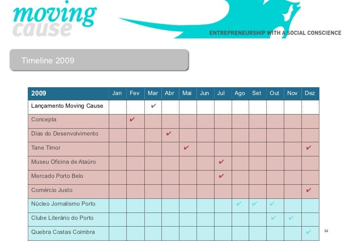 Timeline 2009  2009                       Jan   Fev   Mar   Abr   Mai   Jun   Jul   Ago   Set   Out   Nov   Dez  Lançament...