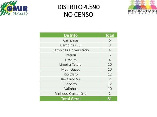 DISTRITO 4.590  NO CENSO  Distrito Total  Campinas 6  Campinas Sul 3  Campinas Universitário 4  Itapira 6  Limeira 4  Lime...
