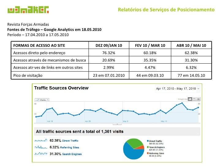 Relatórios de Serviços de Posicionamento Revista Forças Armadas Fontes de Tráfego – Google Analytics em 18.05.2010 Período...