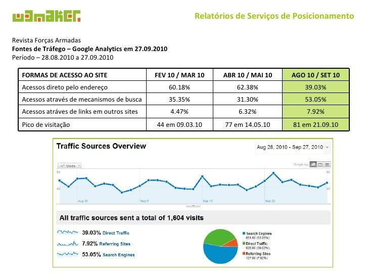 Relatórios de Serviços de Posicionamento Revista Forças Armadas Fontes de Tráfego – Google Analytics em 27.09.2010 Período...