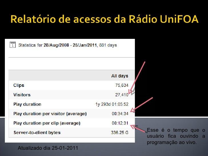 Em 880 dias, a Rádio UniFOA recebeu 27,410 acessos.  Esse é o tempo que o usuário fica navegando no site. Esse é o tempo q...