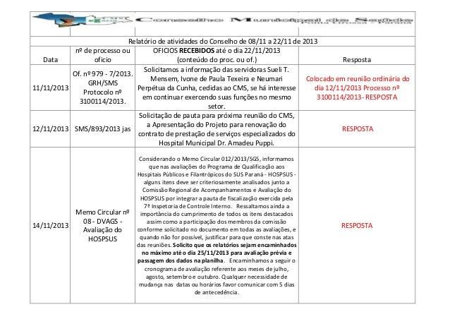 Relatório de atividades do Conselho de 08/11 a 22/11 de 2013 nº de processo ou OFICIOS RECEBIDOS até o dia 22/11/2013 Data...
