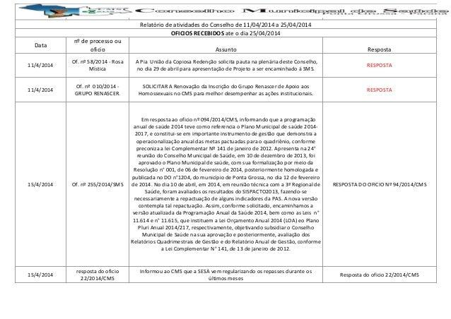 Relatório de atividades do Conselho de 11/04/2014 a 25/04/2014 OFICIOS RECEBIDOS ate o dia 25/04/2014 Data nº de processo ...
