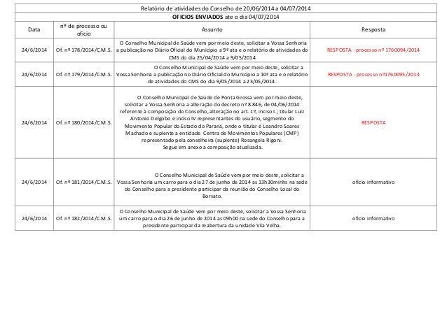 Relatório de atividades do Conselho de 20/06/2014 a 04/07/2014 OFICIOS ENVIADOS ate o dia 04/07/2014 Data nº de processo o...