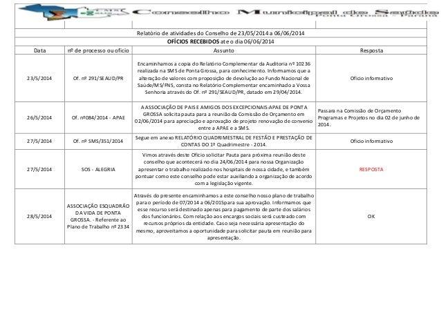 Relatório de atividades do Conselho de 23/05/2014 a 06/06/2014 OFÍCIOS RECEBIDOS ate o dia 06/06/2014 Data nº de processo ...