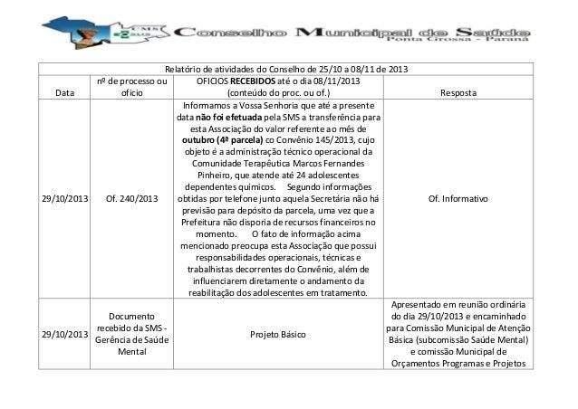 Relatório de atividades do Conselho de 25/10 a 08/11 de 2013 nº de processo ou OFICIOS RECEBIDOS até o dia 08/11/2013 Data...