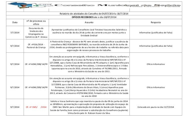 Relatório de atividades do Conselho de 04/07/2014 a 18/7/2014 OFÍCIOS RECEBIDOS ate o dia 18/07/2014 Data nº de processo o...