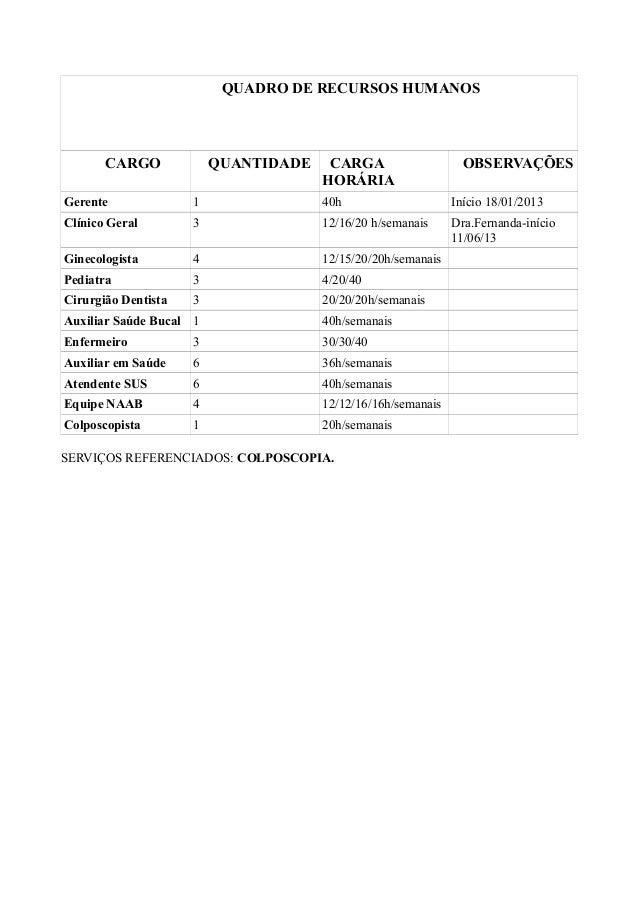 QUADRO DE RECURSOS HUMANOS CARGO QUANTIDADE CARGA HORÁRIA OBSERVAÇÕES Gerente 1 40h Início 18/01/2013 Clínico Geral 3 12/1...