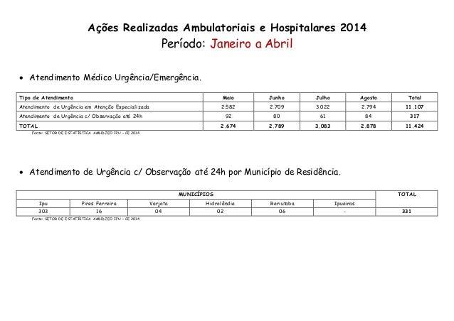 Ações Realizadas Ambulatoriais e Hospitalares 2014  Período: Janeiro a Abril   Atendimento Médico Urgência/Emergência.  T...