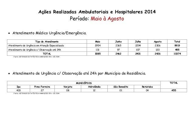 Ações Realizadas Ambulatoriais e Hospitalares 2014  Período: Maio à Agosto   Atendimento Médico Urgência/Emergência.  Tip...