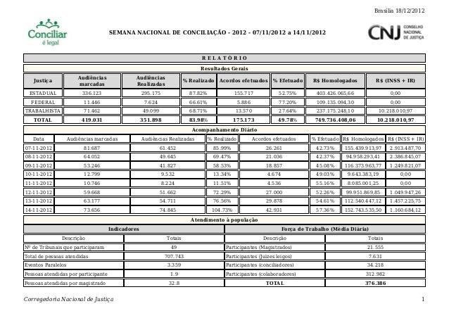 SEMANA NACIONAL DE CONCILIAÇÃO - 2012 - 07/11/2012 a 14/11/2012 Brasília 18/12/2012 Corregedoria Nacional de Justiça 1 R E...
