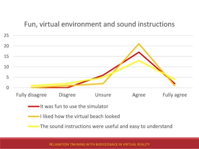 RELAXATION TRAINING WITH BIOFEEDBACK IN VIRTUAL REALITY