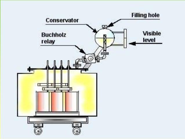 Power System Protection And Switchgear Nptel - wyspyzycia pl