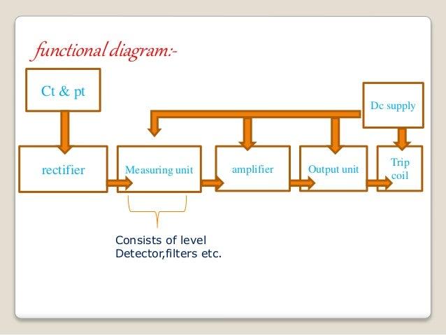 relaydistance relay basics