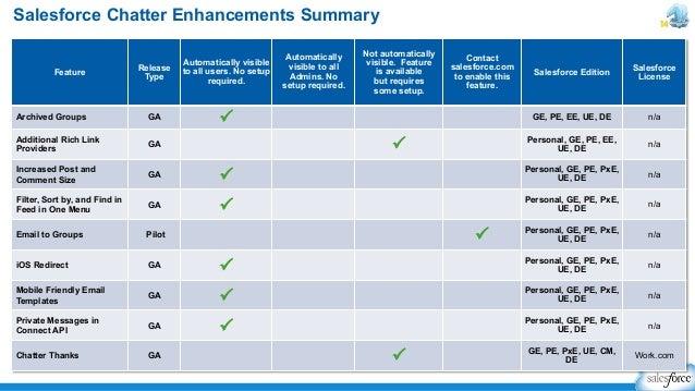 Salesforce Winter 14 Release - Summary