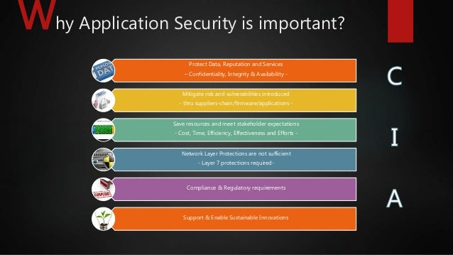 11. Why Application ...  sc 1 st  SlideShare & Walls of Steel Doors of Wood - Relevance of Application Security pezcame.com