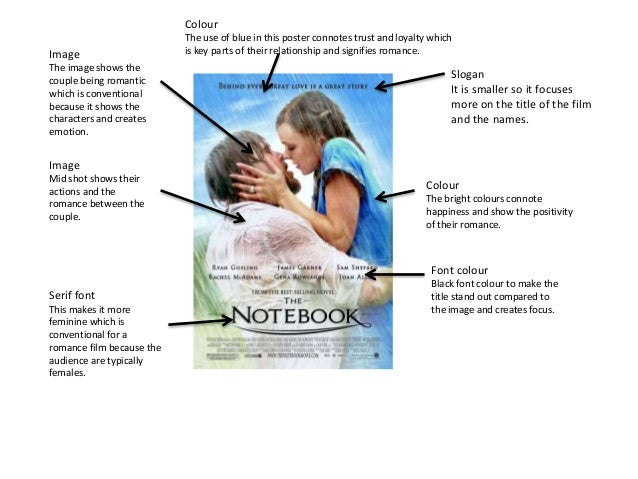 the notebook analysis