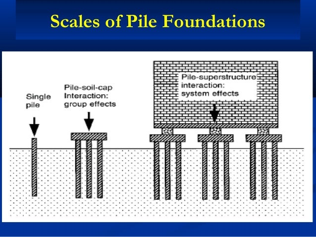 Pile Foundation Design : Reliability based design of pile foundations