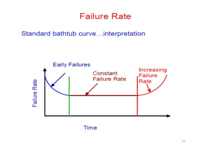 Reliability Models For Engineers And 11