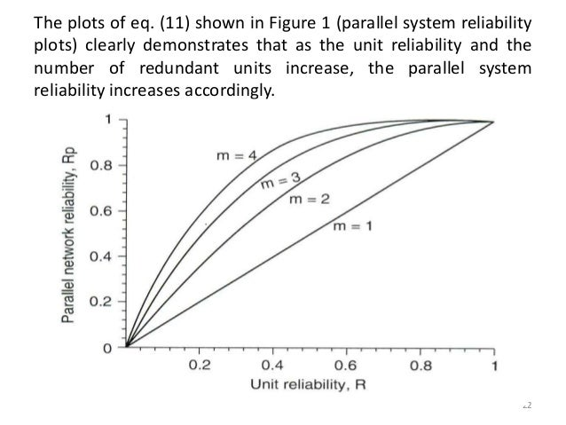Reliability engineering chapter-2 reliability of systems