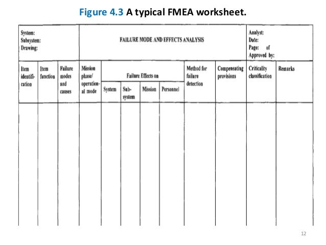 Worksheets Fmea Worksheet reliability engineering chapter 4 fmea figure 3 a typical worksheet