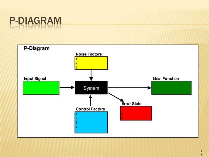 Reliability Training Lesson 1 Basics