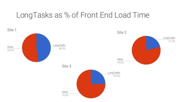 First impressions matter: as first-page LongTask time increased, overall Conversion Rate decreased