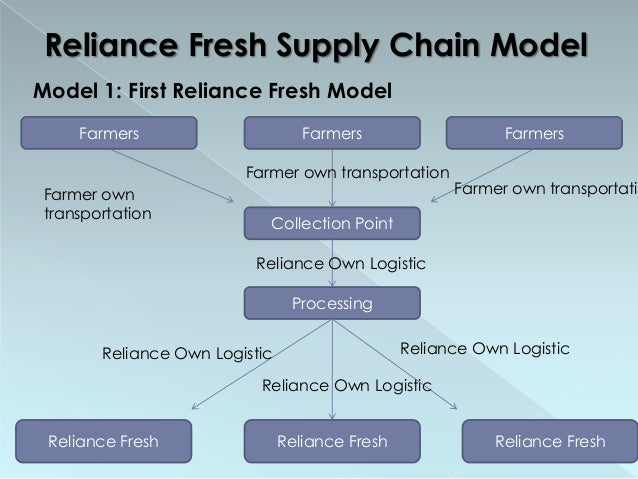 reliance fresh supply chain warehousing Online grocery stores mushroom across india  an efficient supply chain, quality warehousing and storage facilities, and an efficient delivery system  i'll use reliance fresh online stores .