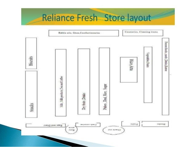 reliance fresh store design Reliance fresh latest reviews  store it is an awesome experience  this reliance store gives very good discount for all the products  cool and strong design.