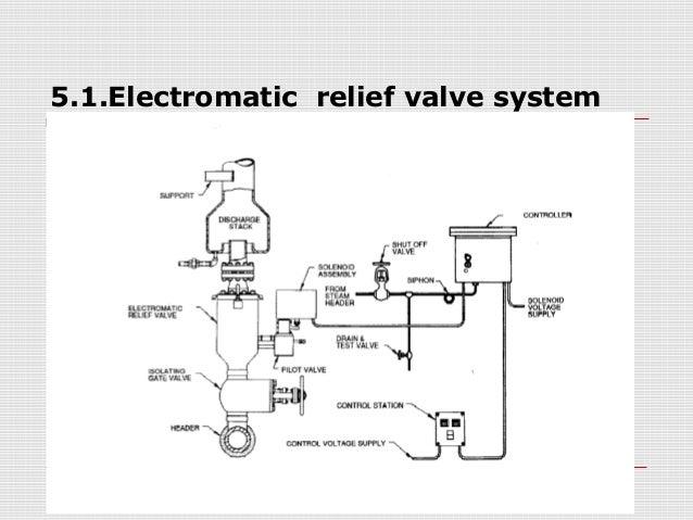 ELECTROMATIC RELIEF VALVE DOWNLOAD
