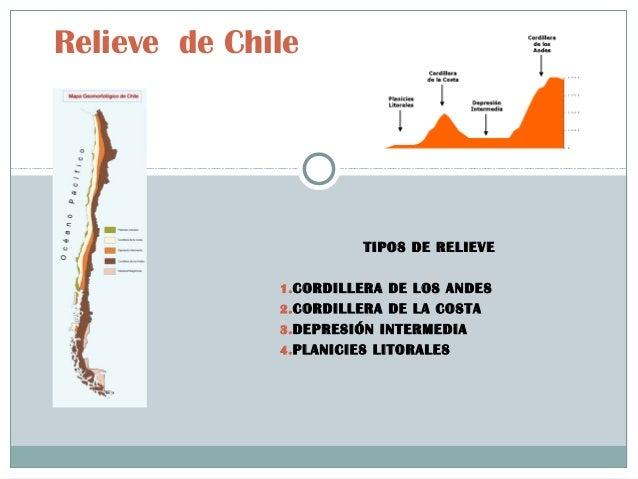 TIPOS DE RELIEVE 1.CORDILLERA DE LOS ANDES 2.CORDILLERA DE LA COSTA 3.DEPRESIÓN INTERMEDIA 4.PLANICIES LITORALES Relieve d...