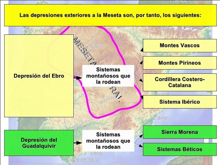 MESETA CENTRA L Las depresiones exteriores a la Meseta son, por tanto, los siguientes: Depresión del Ebro Montes Vascos Mo...