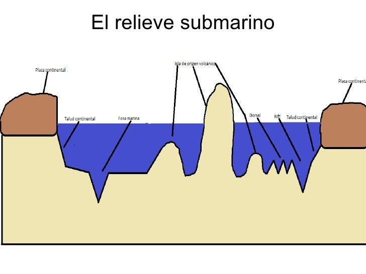 El relieve submarino