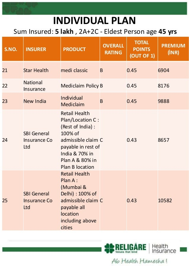 how to choose best health insurance plan in india